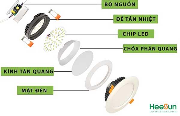 Các loại đèn LED gia dụng hiện nay