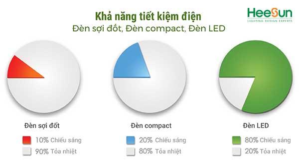 Có nên thay đèn huỳnh quang bằng đèn led không
