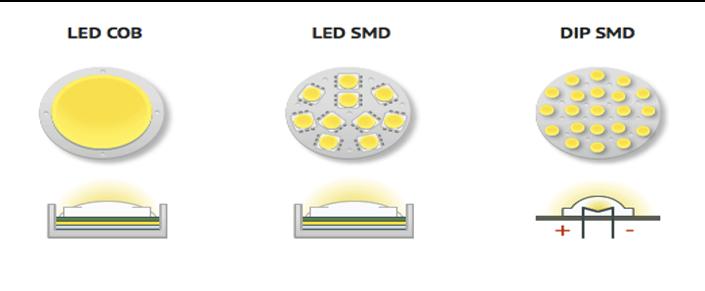 Lựa chọn chất liệu và chip led của đèn rọi cột